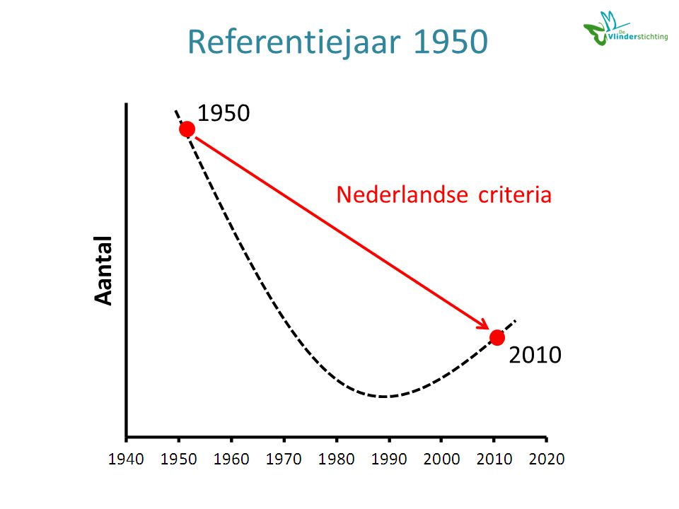 Referentiejaar 1950 Aantal 1950 2010 Nederlandse criteria
