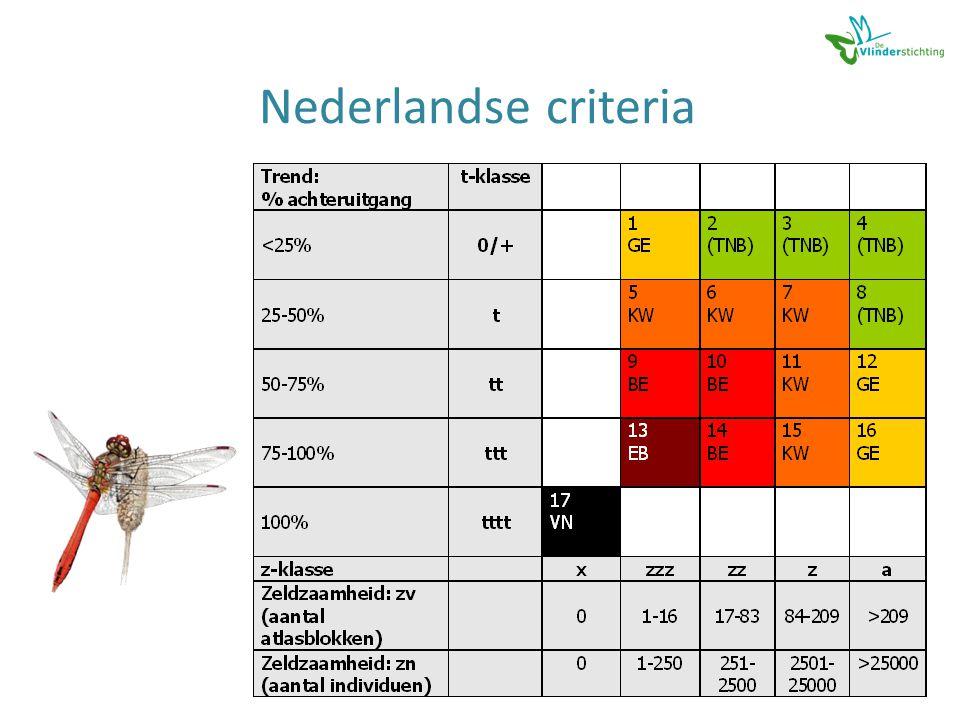 Nederlandse criteria