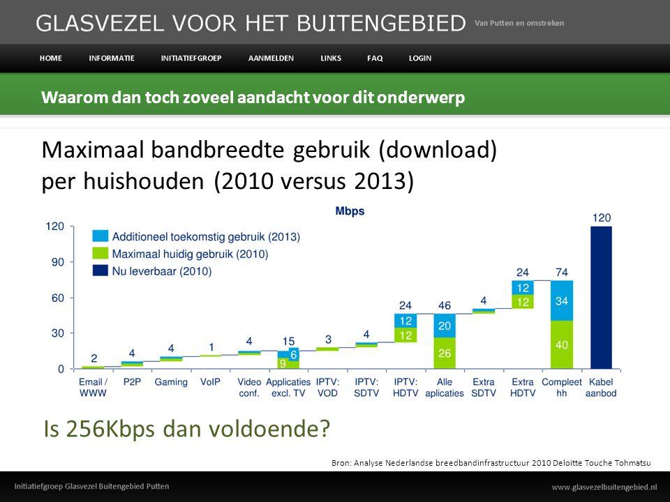De relatie tussen internetkwaliteit en afstand tot de centrale Bron: Analyse Nederlandse breedbandinfrastructuur 2010 Deloitte Touche Tohmatsu