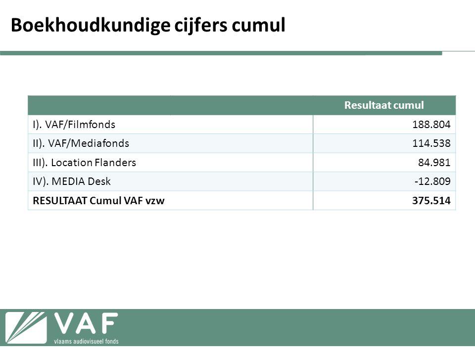 Boekhoudkundige cijfers cumul Resultaat cumul I).VAF/Filmfonds188.804 II).