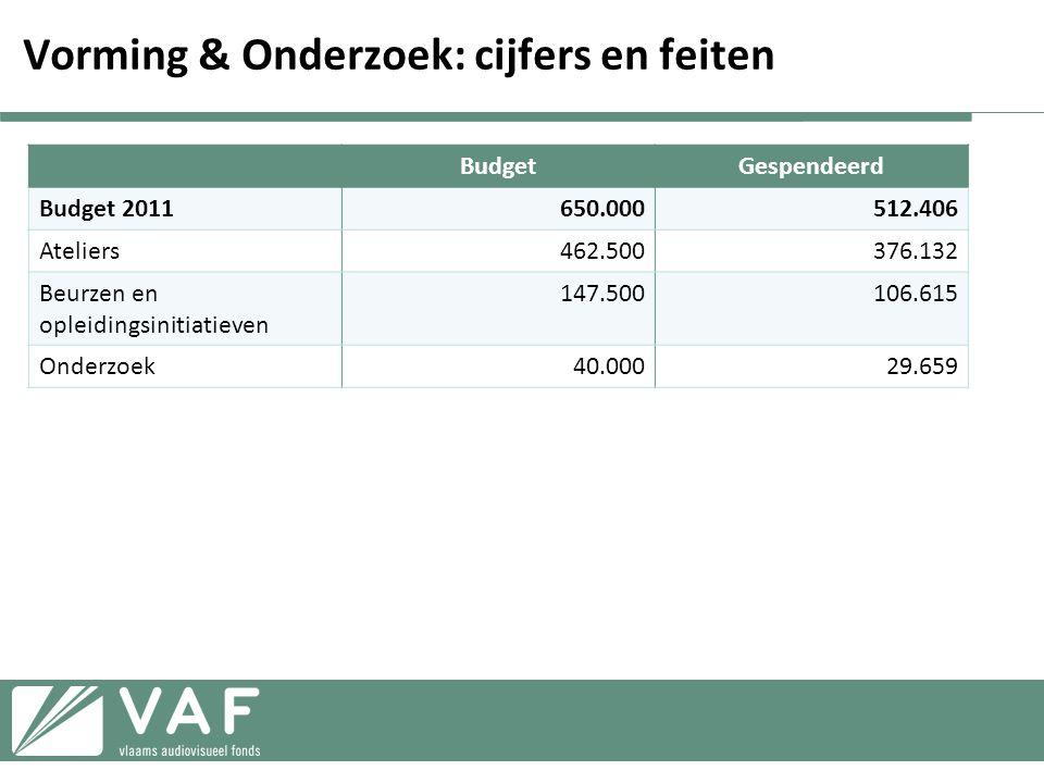 Vorming & Onderzoek: cijfers en feiten BudgetGespendeerd Budget 2011650.000512.406 Ateliers462.500376.132 Beurzen en opleidingsinitiatieven 147.500106.615 Onderzoek40.00029.659
