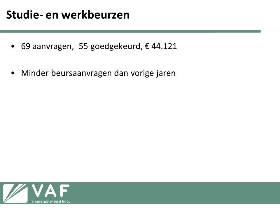 Studie- en werkbeurzen •69 aanvragen, 55 goedgekeurd, € 44.121 •Minder beursaanvragen dan vorige jaren