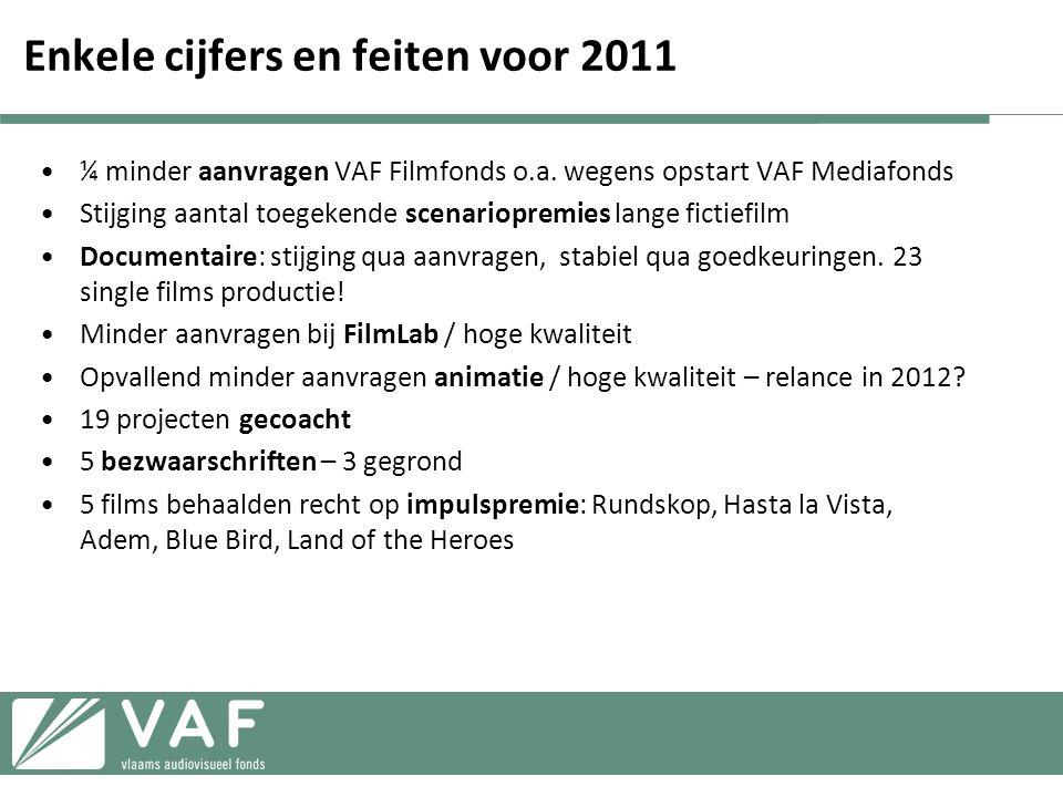 Enkele cijfers en feiten voor 2011 •¼ minder aanvragen VAF Filmfonds o.a.