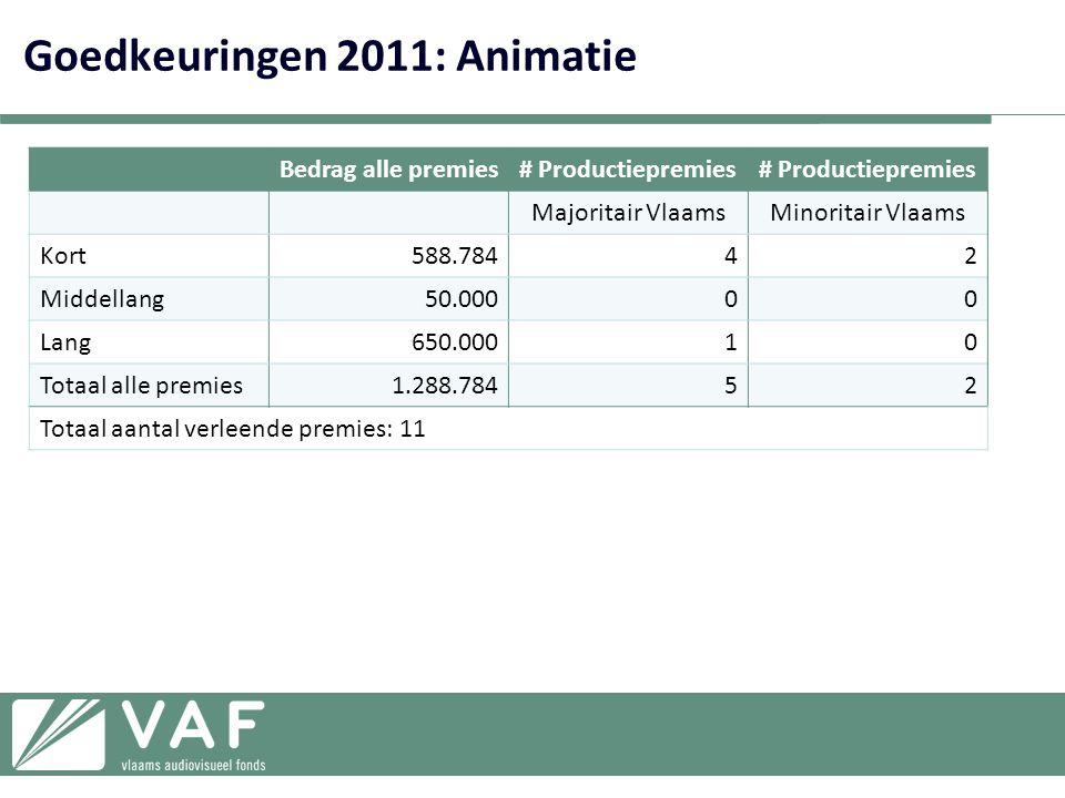 Goedkeuringen 2011: Animatie Bedrag alle premies# Productiepremies Majoritair VlaamsMinoritair Vlaams Kort588.78442 Middellang50.00000 Lang650.00010 Totaal alle premies1.288.78452 Totaal aantal verleende premies: 11