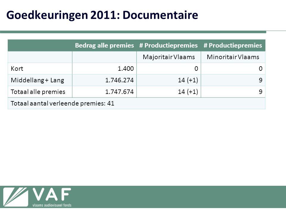 Goedkeuringen 2011: Documentaire Bedrag alle premies# Productiepremies Majoritair VlaamsMinoritair Vlaams Kort1.40000 Middellang + Lang1.746.27414 (+1)9 Totaal alle premies1.747.67414 (+1)9 Totaal aantal verleende premies: 41