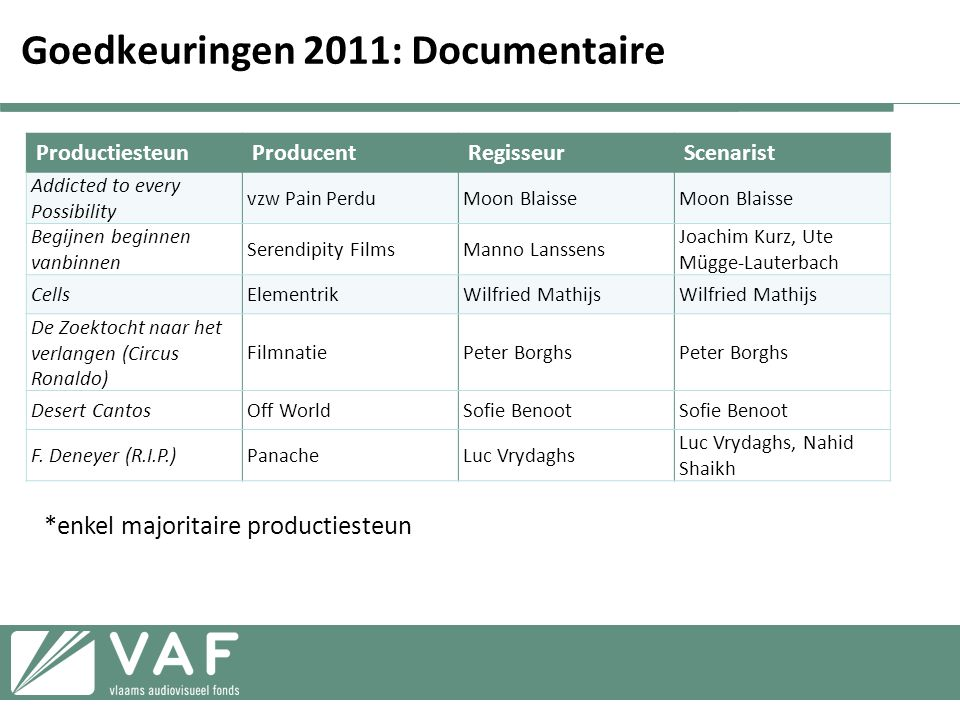 Goedkeuringen 2011: Documentaire ProductiesteunProducentRegisseurScenarist Addicted to every Possibility vzw Pain PerduMoon Blaisse Begijnen beginnen