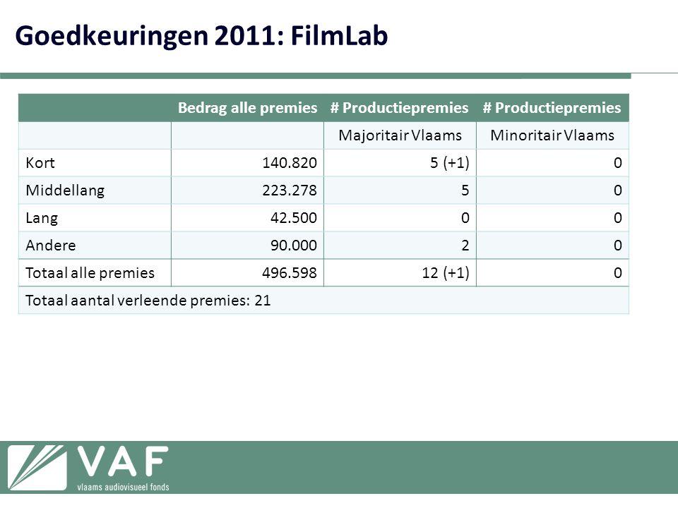 Goedkeuringen 2011: FilmLab Bedrag alle premies# Productiepremies Majoritair VlaamsMinoritair Vlaams Kort140.8205 (+1)0 Middellang223.27850 Lang42.50000 Andere90.00020 Totaal alle premies496.59812 (+1)0 Totaal aantal verleende premies: 21