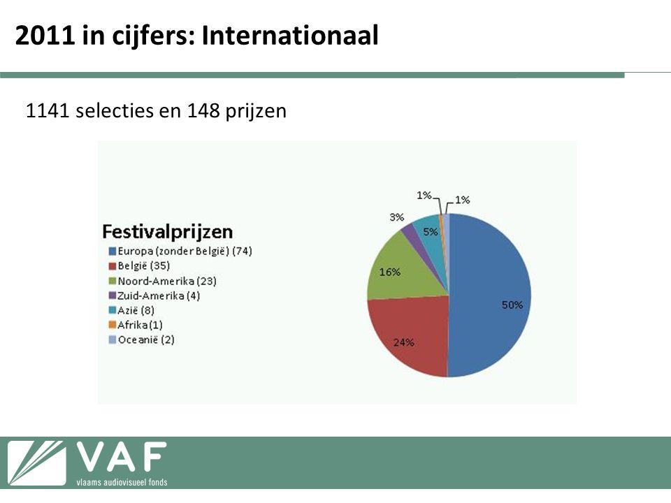 2011 in cijfers: Internationaal 1141 selecties en 148 prijzen