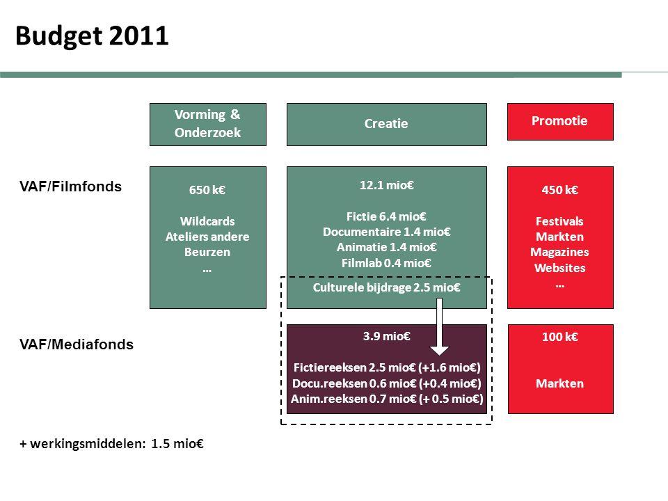 + werkingsmiddelen: 1.5 mio€ Vorming & Onderzoek Creatie Promotie 650 k€ Wildcards Ateliers andere Beurzen … 450 k€ Festivals Markten Magazines Websites … 12.1 mio€ Fictie 6.4 mio€ Documentaire 1.4 mio€ Animatie 1.4 mio€ Filmlab 0.4 mio€ Culturele bijdrage 2.5 mio€ 3.9 mio€ Fictiereeksen 2.5 mio€ (+1.6 mio€) Docu.reeksen 0.6 mio€ (+0.4 mio€) Anim.reeksen 0.7 mio€ (+ 0.5 mio€) VAF/Filmfonds VAF/Mediafonds 100 k€ Markten Budget 2011