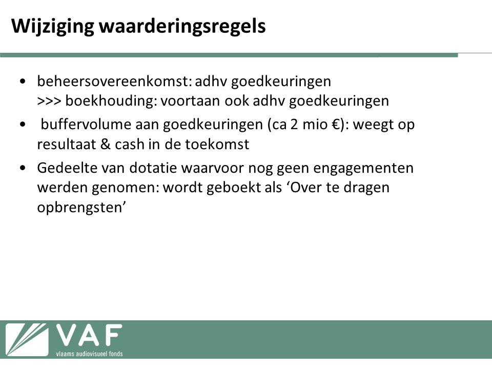 •Flanders Image is de communicatie- en promotiecel van het Vlaams Audiovisueel Fonds (VAF) •Jaarbudget: € 450.000 (+ € 35.000 van Brussels Invest & Export) •Effectieve besteding in 2011: € 503.126