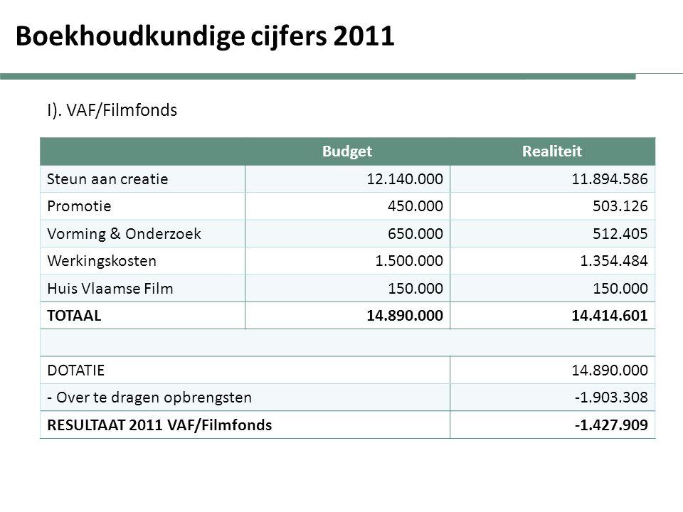 Boekhoudkundige cijfers 2011 BudgetRealiteit Steun aan creatie12.140.00011.894.586 Promotie450.000503.126 Vorming & Onderzoek650.000512.405 Werkingskosten1.500.0001.354.484 Huis Vlaamse Film150.000 TOTAAL 14.890.00014.414.601 DOTATIE14.890.000 - Over te dragen opbrengsten -1.903.308 RESULTAAT 2011 VAF/Filmfonds -1.427.909 I).