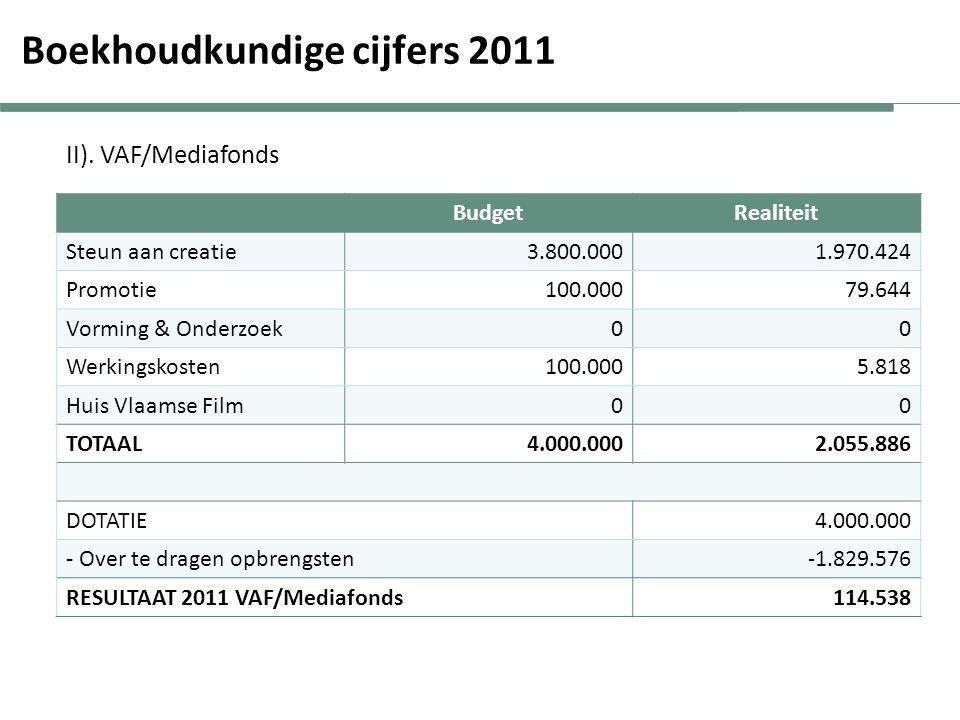 Boekhoudkundige cijfers 2011 Resultaat 2011 I).VAF/Filmfonds-1.427.909 II).
