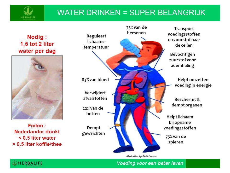 Voeding voor een beter leven WATER DRINKEN = SUPER BELANGRIJK Nodig : 1,5 tot 2 liter water per dag Feiten : Nederlander drinkt < 0,5 liter water > 0,