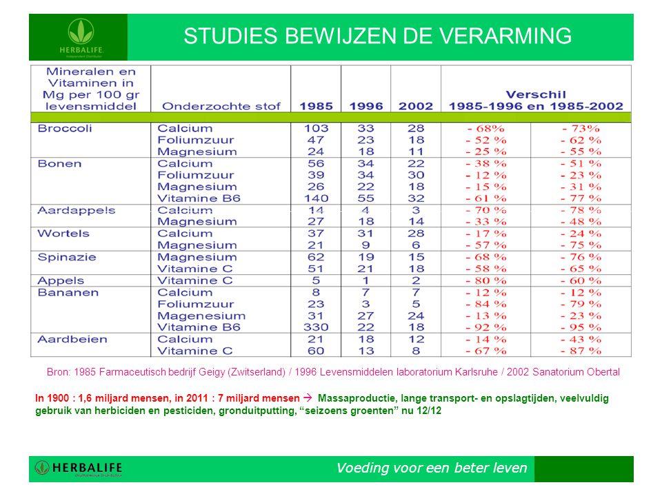 Voeding voor een beter leven STUDIES BEWIJZEN DE VERARMING Bron: 1985 Farmaceutisch bedrijf Geigy (Zwitserland) / 1996 Levensmiddelen laboratorium Kar