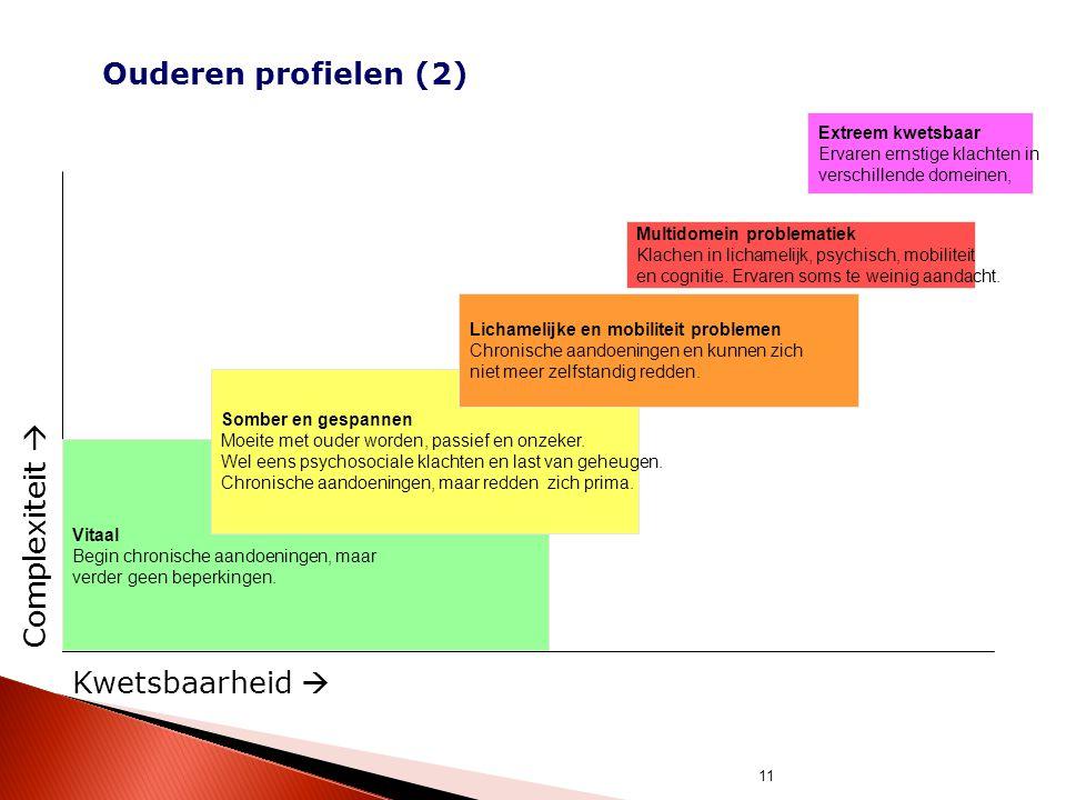 11 Ouderen profielen (2) Kwetsbaarheid  Complexiteit  Vitaal Begin chronische aandoeningen, maar verder geen beperkingen. Multidomein problematiek K