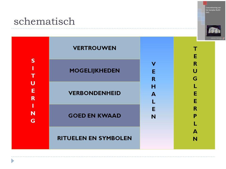 schematisch VERTROUWEN MOGELIJKHEDEN VERBONDENHEID GOED EN KWAAD RITUELEN EN SYMBOLEN