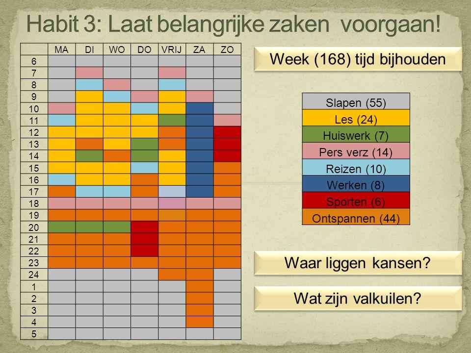 Week (168) tijd bijhouden MADIWODOVRIJZAZO 6 7 8 9 10 11 12 13 14 15 16 17 18 19 20 21 22 23 24 1 2 3 4 5 Slapen (55) Les (24) Huiswerk (7) Pers verz