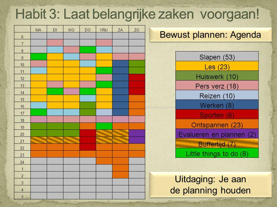 Bewust plannen: Agenda Slapen (53) Les (23) Huiswerk (10) Pers verz (18) Reizen (10) Werken (8) Sporten (6) Ontspannen (23) Evalueren en plannen (2) B