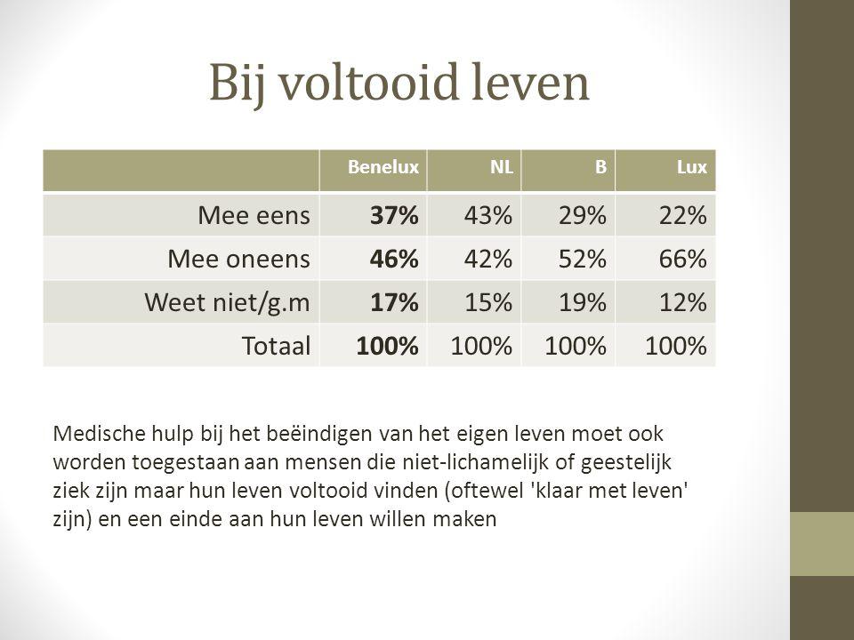 Bij voltooid leven BeneluxNLBLux Mee eens37%43%29%22% Mee oneens46%42%52%66% Weet niet/g.m17%15%19%12% Totaal100% Medische hulp bij het beëindigen van