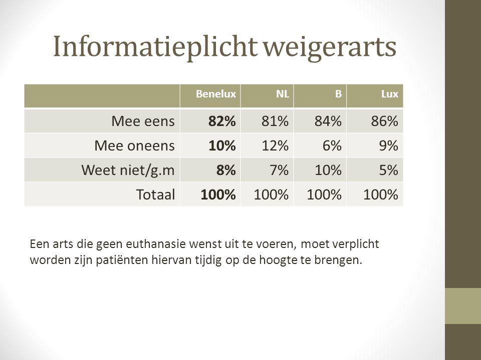 Informatieplicht weigerarts BeneluxNLBLux Mee eens82%81%84%86% Mee oneens10%12%6%9% Weet niet/g.m8%7%10%5% Totaal100% Een arts die geen euthanasie wen