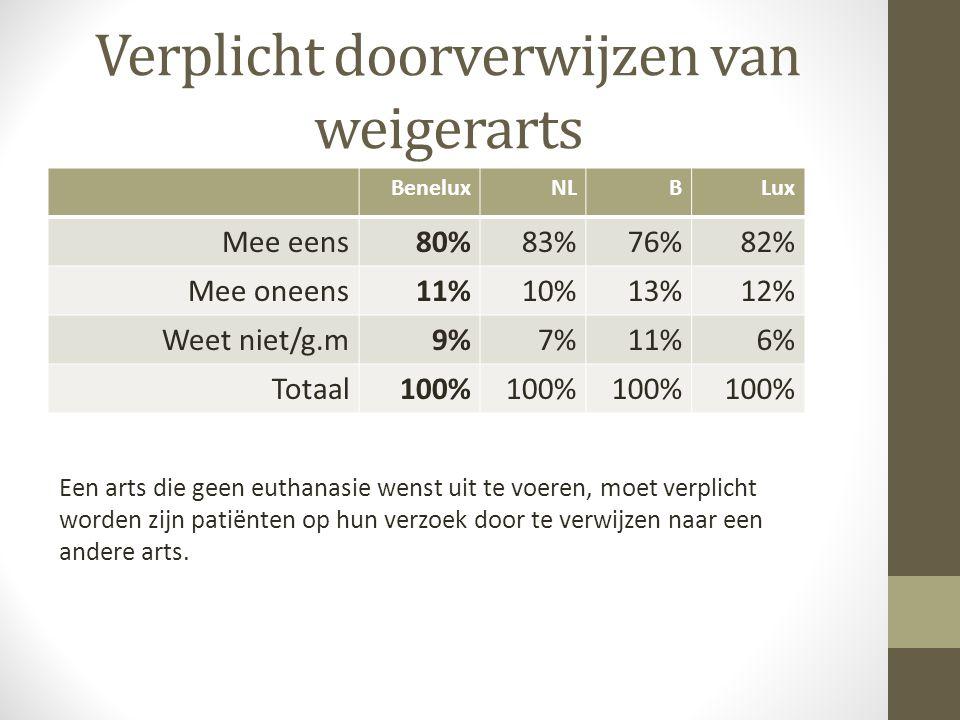 Verplicht doorverwijzen van weigerarts BeneluxNLBLux Mee eens80%83%76%82% Mee oneens11%10%13%12% Weet niet/g.m9%7%11%6% Totaal100% Een arts die geen e