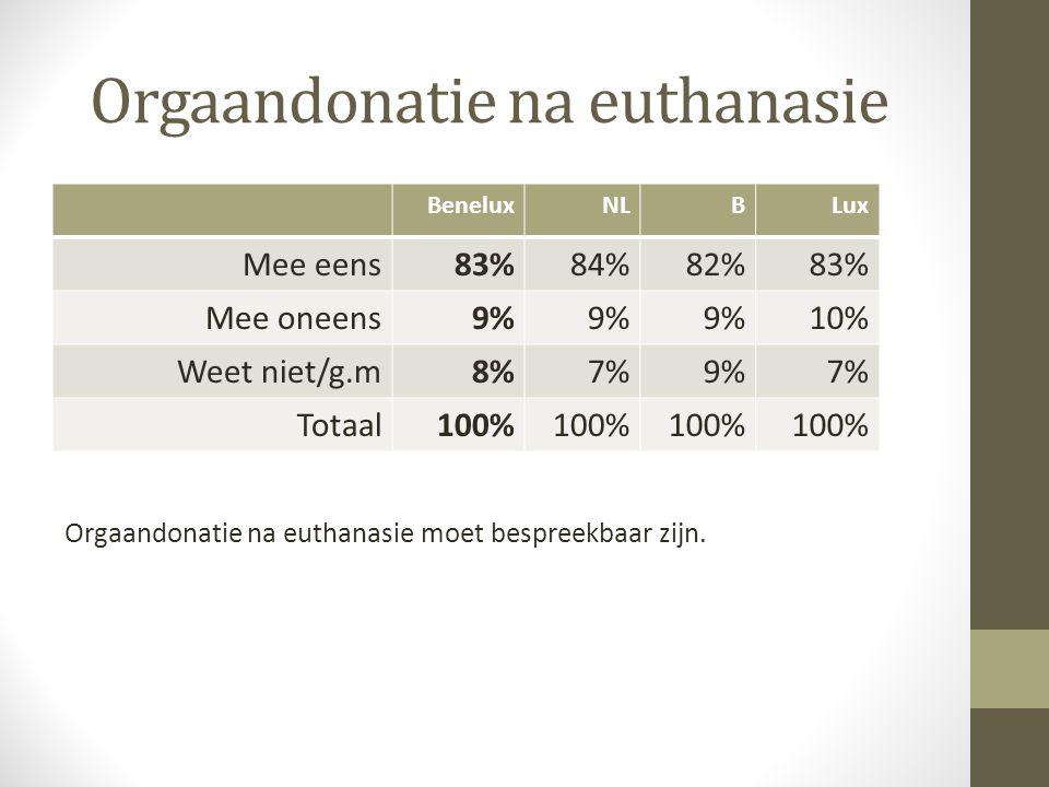 Orgaandonatie na euthanasie BeneluxNLBLux Mee eens83%84%82%83% Mee oneens9% 10% Weet niet/g.m8%7%9%7% Totaal100% Orgaandonatie na euthanasie moet besp