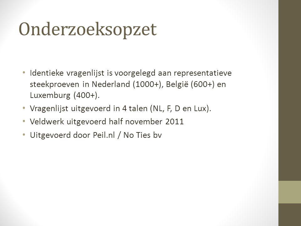 Onderzoeksopzet • Identieke vragenlijst is voorgelegd aan representatieve steekproeven in Nederland (1000+), België (600+) en Luxemburg (400+). • Vrag