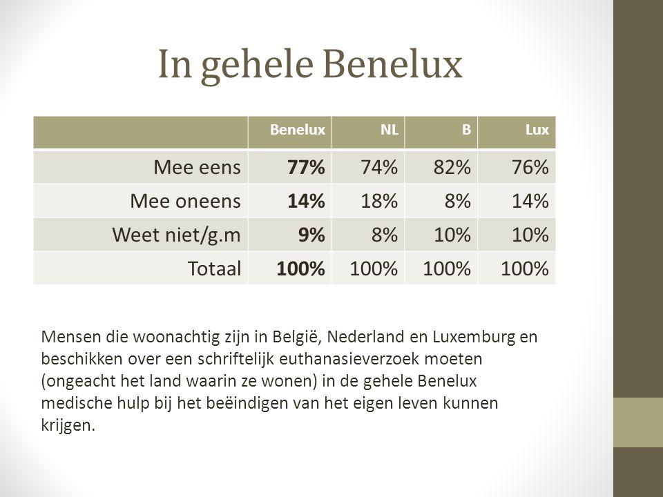 Onbeperkt geldig BeneluxNLBLux Mee eens73%71%76%77% Mee oneens19%21%15% Weet niet/g.m8% 9%8% Totaal100% Een eenmaal ondertekende wilsverklaring (euthanasieverzoek/ behandelverbod) blijft geldig en hoeft na verloop van tijd niet opnieuw ondertekend te worden (maar kan natuurlijk altijd herroepen worden) Wallonie (mee eens):69% Vlaanderen (mee eens):81%
