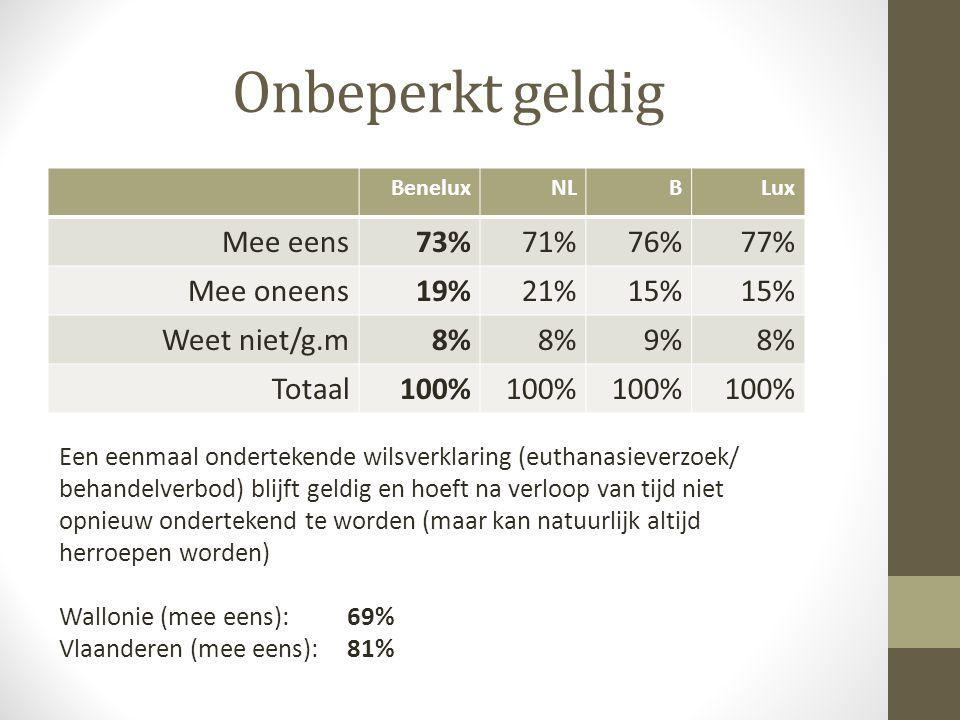 Onbeperkt geldig BeneluxNLBLux Mee eens73%71%76%77% Mee oneens19%21%15% Weet niet/g.m8% 9%8% Totaal100% Een eenmaal ondertekende wilsverklaring (eutha