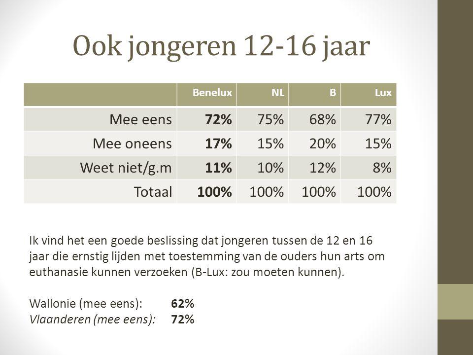 16-18 zonder toestemming ouders BeneluxNLBLux Mee eens34%37%28%33% Mee oneens55%53%58% Weet niet/g.m11%10%14%7% Totaal100% Ik vind het een goede beslissing dat in Nederland jongeren tussen de 16 en 18 jaar die ernstig lijden zonder toestemming van de ouders hun arts om euthanasie kunnen verzoeken.
