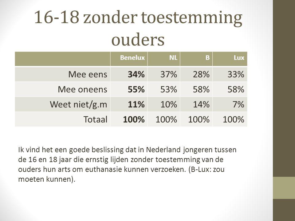 Als men dement is BeneluxNLBLux Mee eens66%69%62%64% Mee oneens19%17%21% Weet niet/g.m15%14%17%15% Totaal100% Euthanasie moet worden toegestaan aan mensen die dement zijn en in het bezit van een schriftelijk euthanasieverzoek.