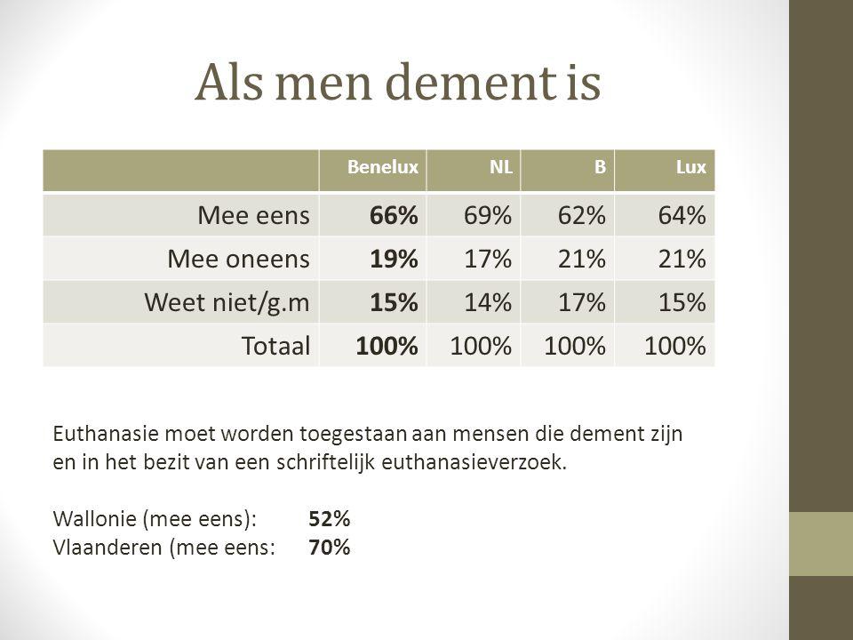 Als men dement is BeneluxNLBLux Mee eens66%69%62%64% Mee oneens19%17%21% Weet niet/g.m15%14%17%15% Totaal100% Euthanasie moet worden toegestaan aan me