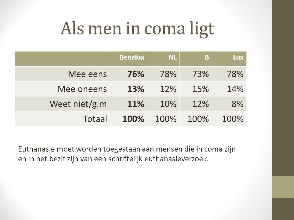 Als men in coma ligt BeneluxNLBLux Mee eens76%78%73%78% Mee oneens13%12%15%14% Weet niet/g.m11%10%12%8% Totaal100% Euthanasie moet worden toegestaan a