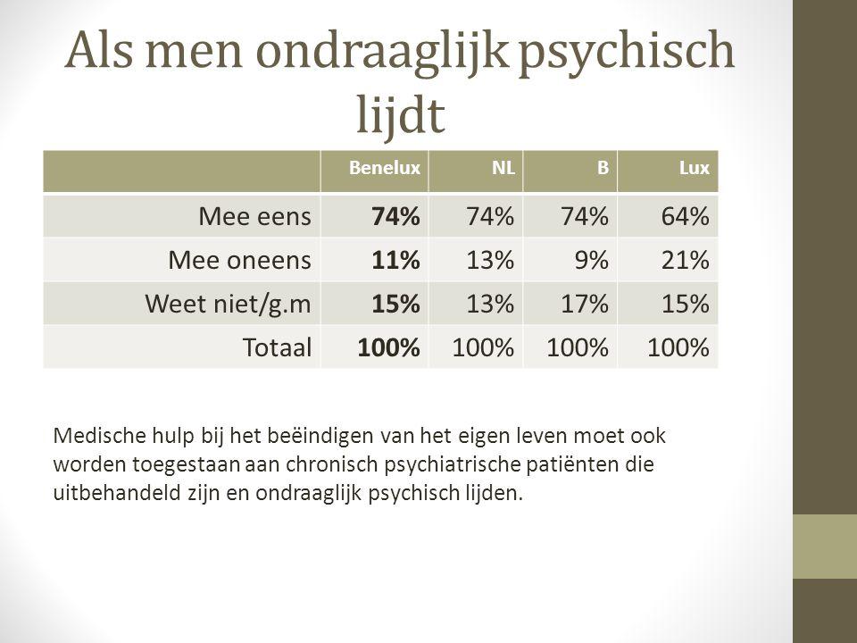 Bij voltooid leven BeneluxNLBLux Mee eens37%43%29%22% Mee oneens46%42%52%66% Weet niet/g.m17%15%19%12% Totaal100% Medische hulp bij het beëindigen van het eigen leven moet ook worden toegestaan aan mensen die niet-lichamelijk of geestelijk ziek zijn maar hun leven voltooid vinden (oftewel klaar met leven zijn) en een einde aan hun leven willen maken