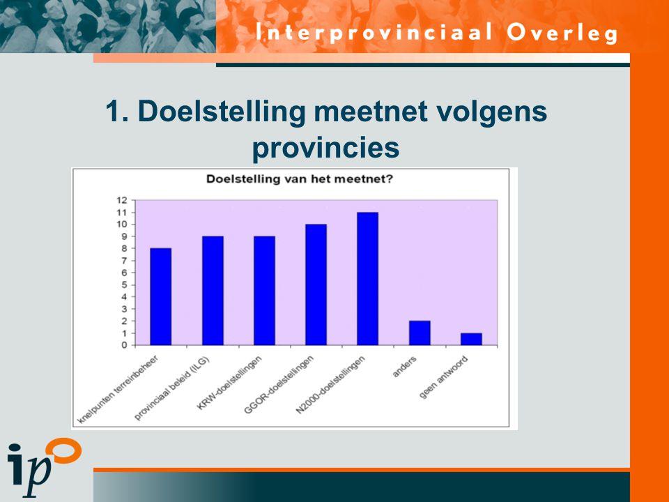 1. Doelstelling meetnet volgens provincies