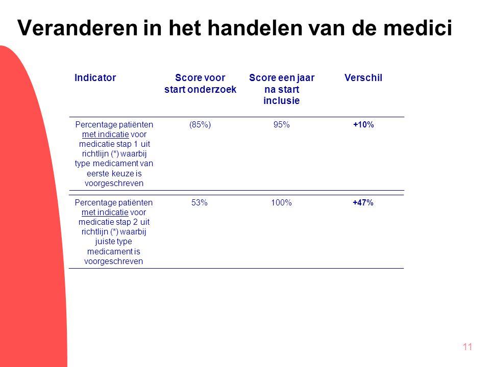 11 Veranderen in het handelen van de medici IndicatorScore voor start onderzoek Score een jaar na start inclusie Verschil Percentage patiënten met ind