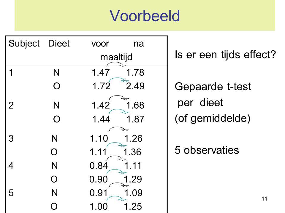 11 Voorbeeld Is er een tijds effect? Gepaarde t-test per dieet (of gemiddelde) 5 observaties Subject Dieet voor na maaltijd 1 N 1.47 1.78 O 1.72 2.49