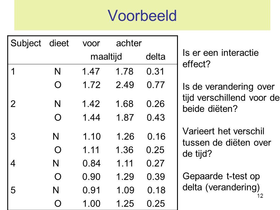 12 Voorbeeld Is er een interactie effect? Is de verandering over tijd verschillend voor de beide diëten? Varieert het verschil tussen de diëten over d
