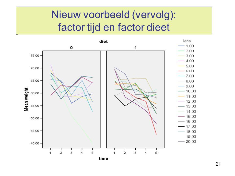 21 Nieuw voorbeeld (vervolg): factor tijd en factor dieet