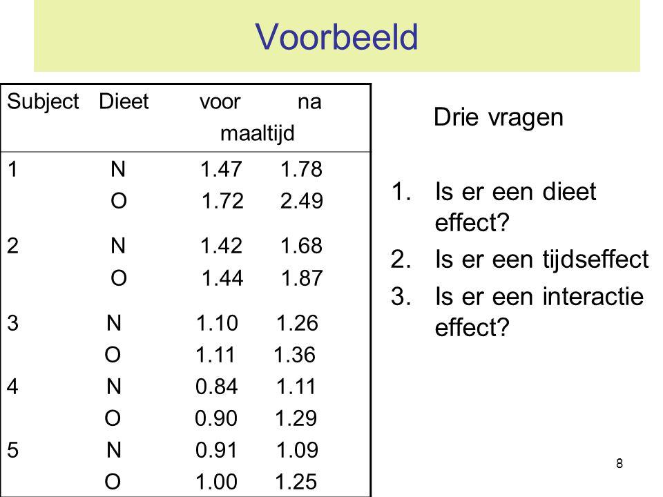 8 Voorbeeld Drie vragen 1.Is er een dieet effect? 2.Is er een tijdseffect 3.Is er een interactie effect? Subject Dieet voor na maaltijd 1 N 1.47 1.78