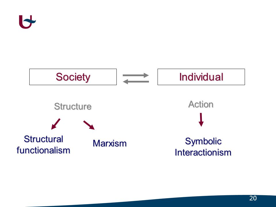 20 Society Structure Individual Action Structural functionalism Marxism Symbolic Interactionism