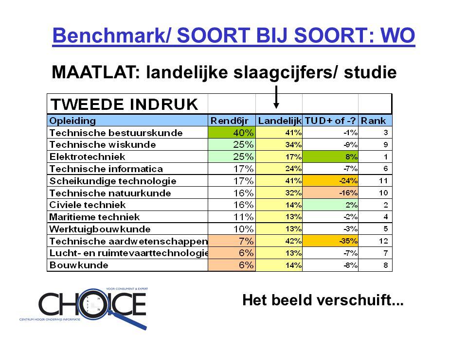 Benchmark/ SOORT BIJ SOORT: WO MAATLAT: landelijke slaagcijfers/ studie Het beeld verschuift...