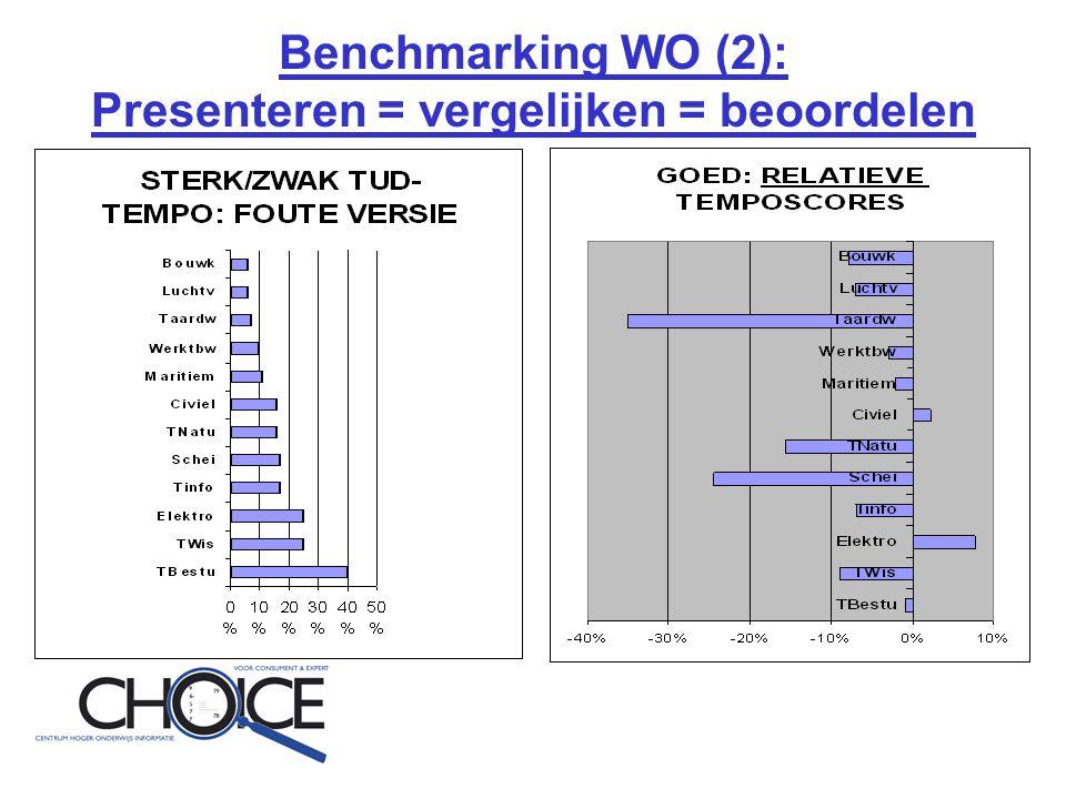 Benchmarking WO (2): Presenteren = vergelijken = beoordelen
