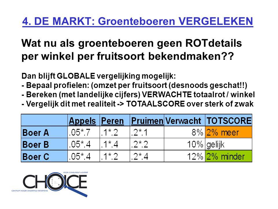 4. DE MARKT: Groenteboeren VERGELEKEN Wat nu als groenteboeren geen ROTdetails per winkel per fruitsoort bekendmaken?? Dan blijft GLOBALE vergelijking