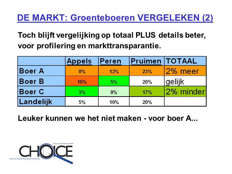 DE MARKT: Groenteboeren VERGELEKEN (2) Toch blijft vergelijking op totaal PLUS details beter, voor profilering en markttransparantie.