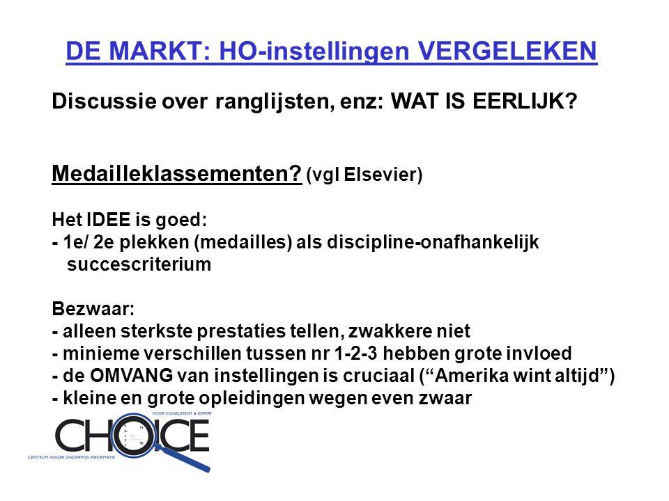 DE MARKT: HO-instellingen VERGELEKEN Discussie over ranglijsten, enz: WAT IS EERLIJK.