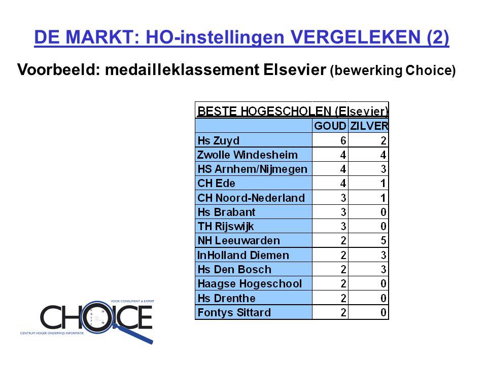 DE MARKT: HO-instellingen VERGELEKEN (2) Voorbeeld: medailleklassement Elsevier (bewerking Choice)