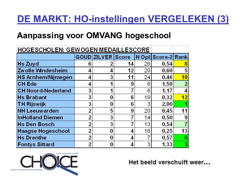 DE MARKT: HO-instellingen VERGELEKEN (3) Aanpassing voor OMVANG hogeschool Het beeld verschuift weer...