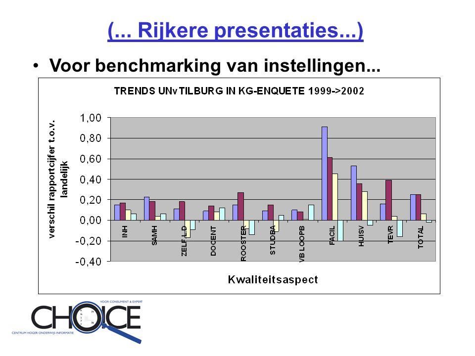 (... Rijkere presentaties...) • Voor benchmarking van instellingen...
