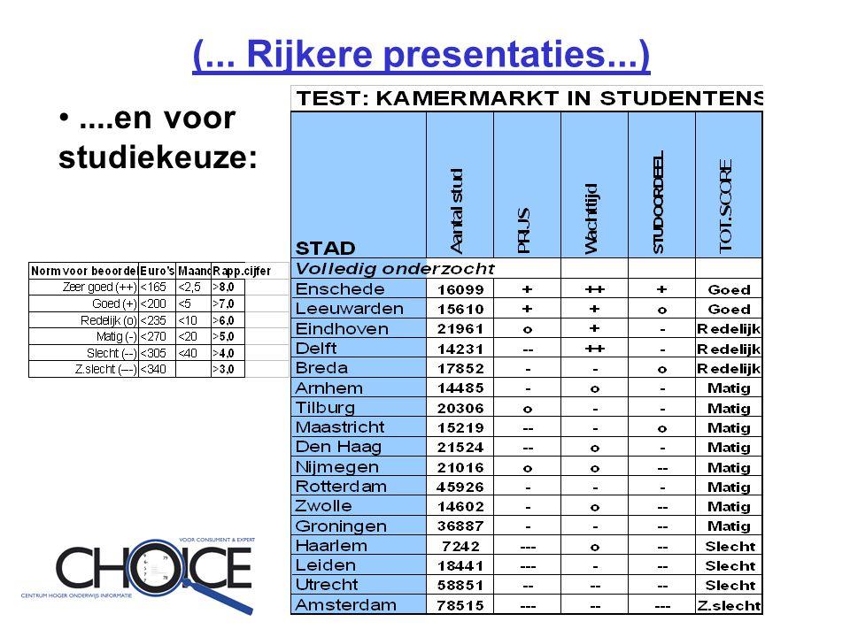 (... Rijkere presentaties...) •....en voor studiekeuze: